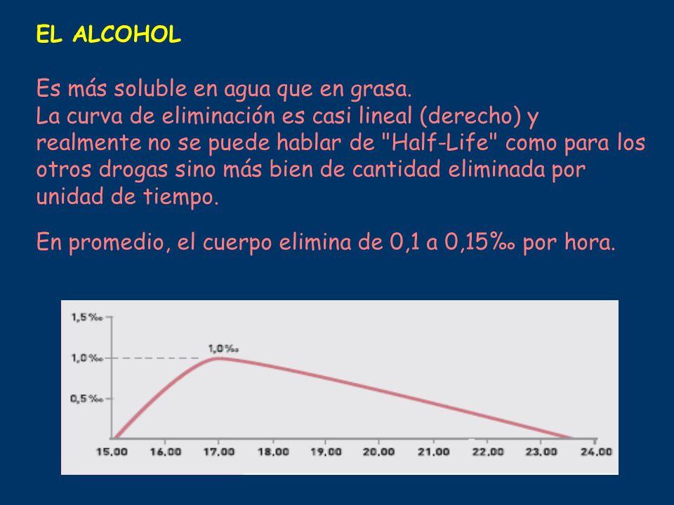 EL ALCOHOL Es más soluble en agua que en grasa