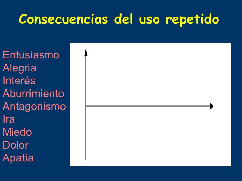 Consecuencias del uso repetido