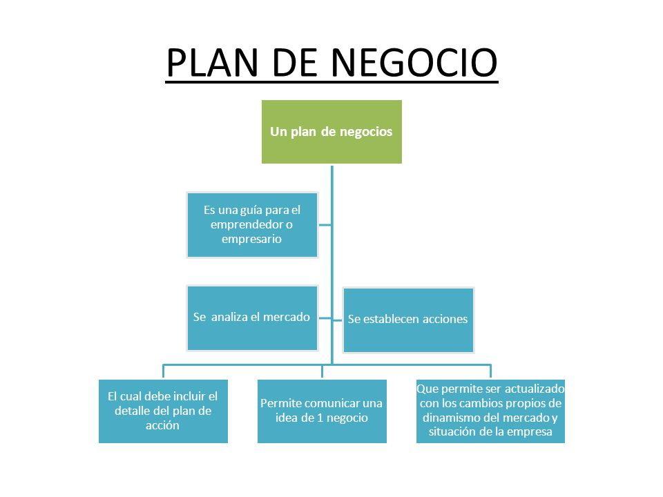 PLAN DE NEGOCIO Un plan de negocios