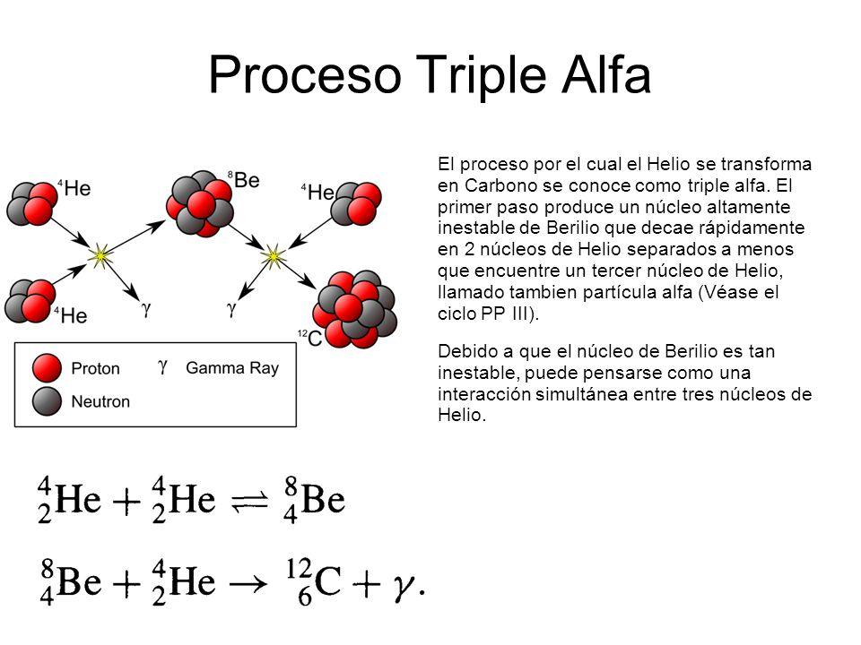 Resultado de imagen de El efecto triple alfa