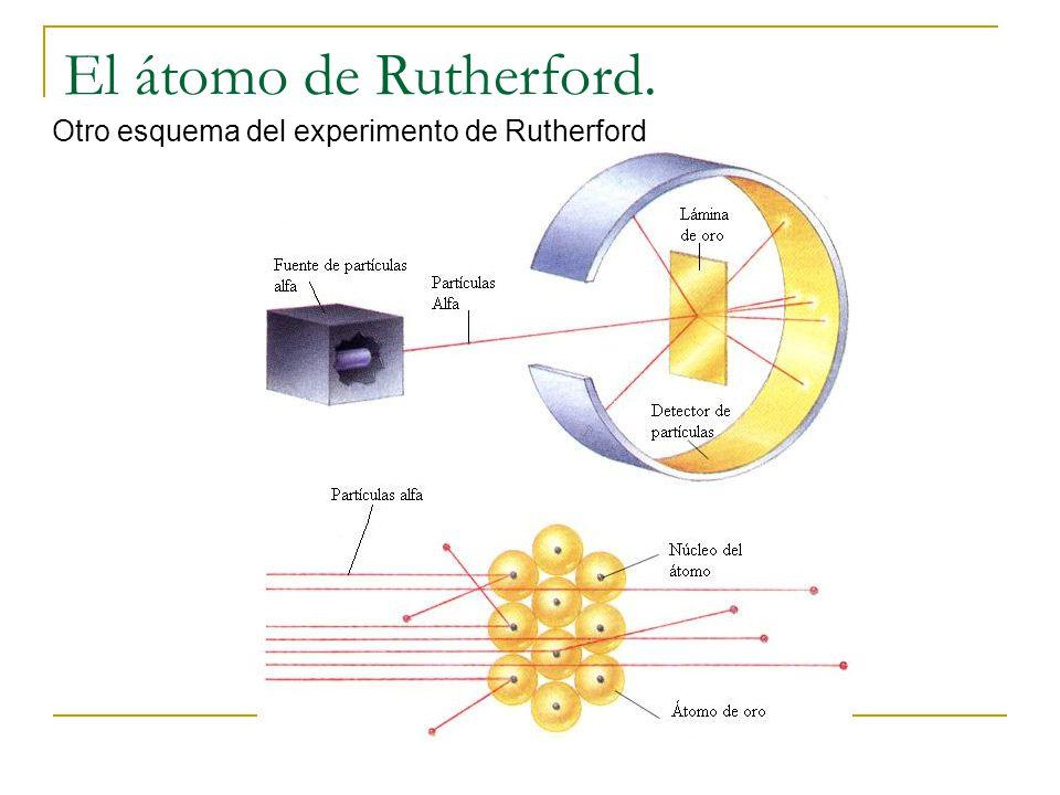 Resultado de imagen de Rutherford encuentra la partícula alfa