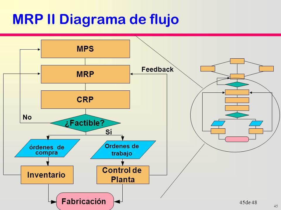 mrp diagrama de flujo diagrama de flujo simbolos
