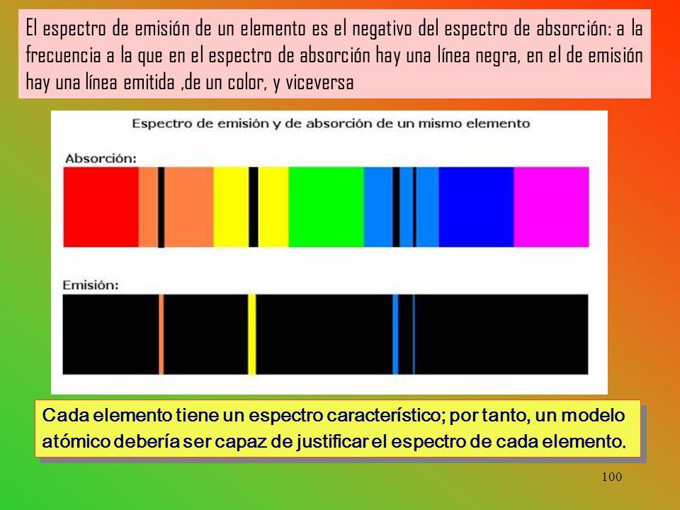 El espectro de emisión de un elemento es el negativo del espectro de absorción: a la frecuencia a la que en el espectro de absorción hay una línea negra, en el de emisión hay una línea emitida ,de un color, y viceversa