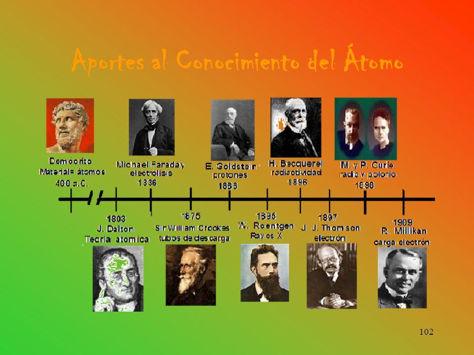 Aportes al Conocimiento del Átomo
