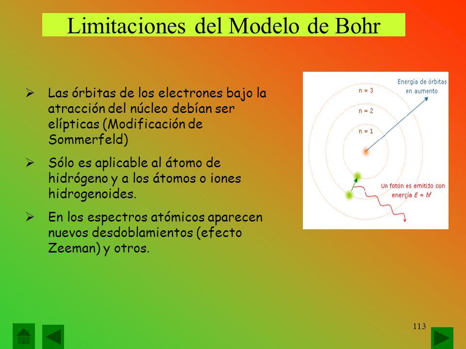 Limitaciones del Modelo de Bohr