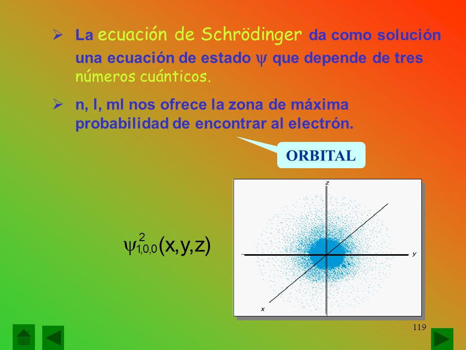 La ecuación de Schrödinger da como solución una ecuación de estado  que depende de tres números cuánticos.