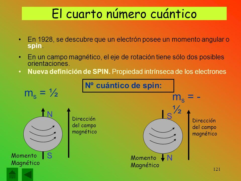 El cuarto número cuántico