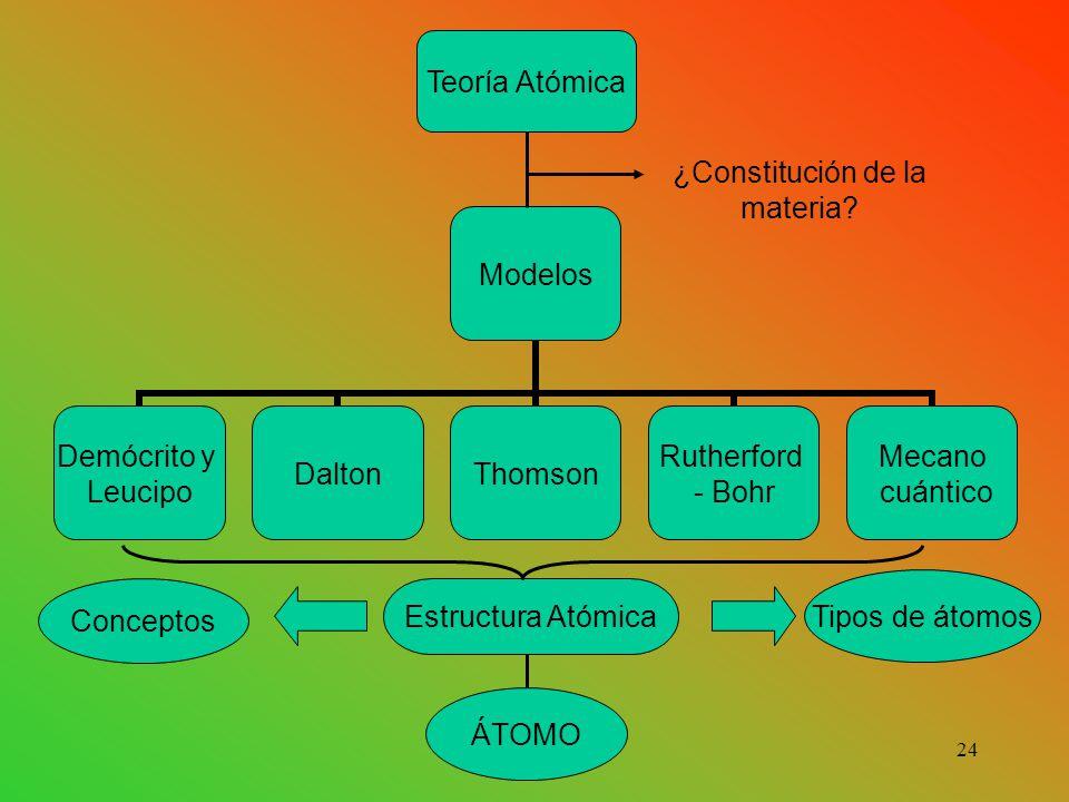 ¿Constitución de la materia