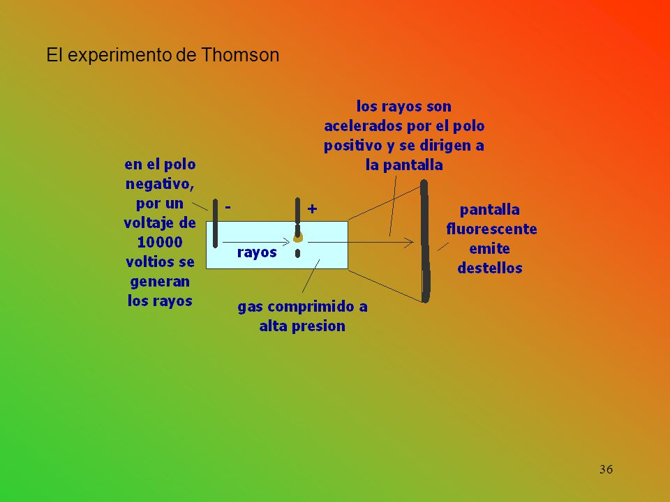 El experimento de Thomson