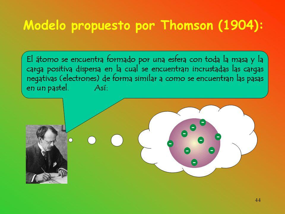 Modelo propuesto por Thomson (1904):