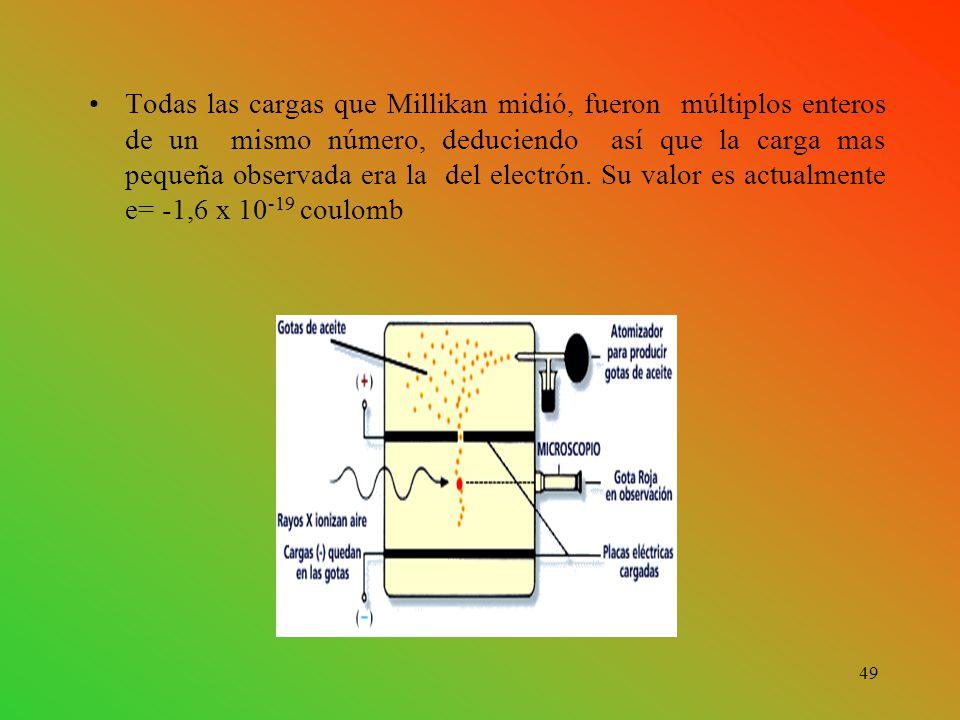 Todas las cargas que Millikan midió, fueron múltiplos enteros de un mismo número, deduciendo así que la carga mas pequeña observada era la del electrón.