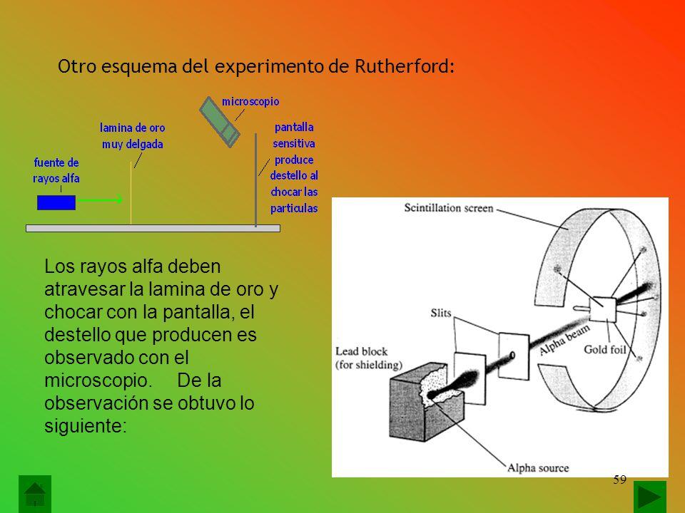 Otro esquema del experimento de Rutherford: