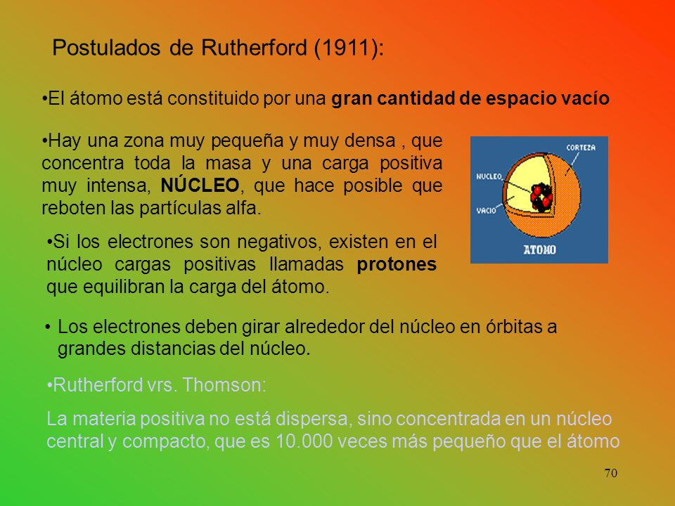 Postulados de Rutherford (1911):
