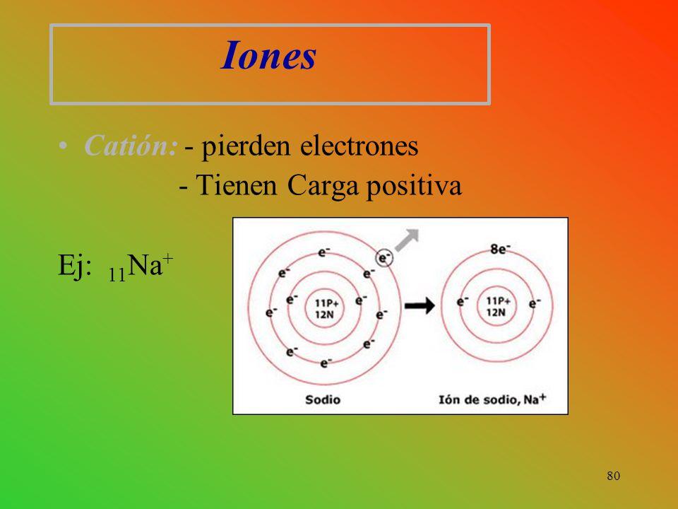 Iones Catión: - pierden electrones - Tienen Carga positiva Ej: 11Na+