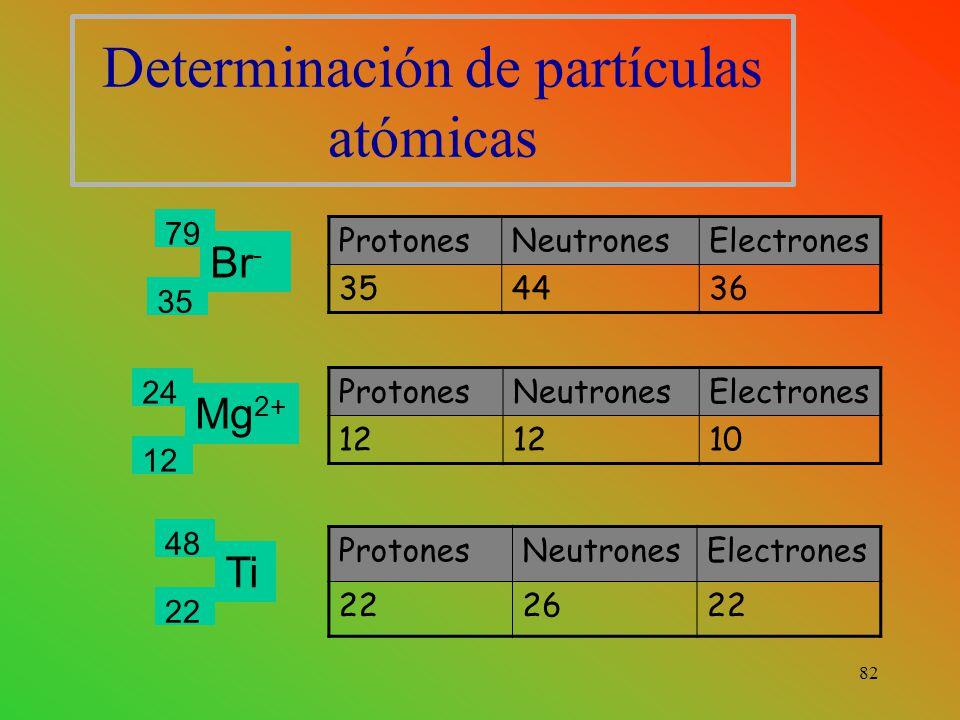 Determinación de partículas atómicas