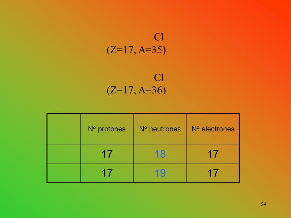 Cl (Z=17, A=35) Cl (Z=17, A=36) 17 18 19 Nº protones Nº neutrones