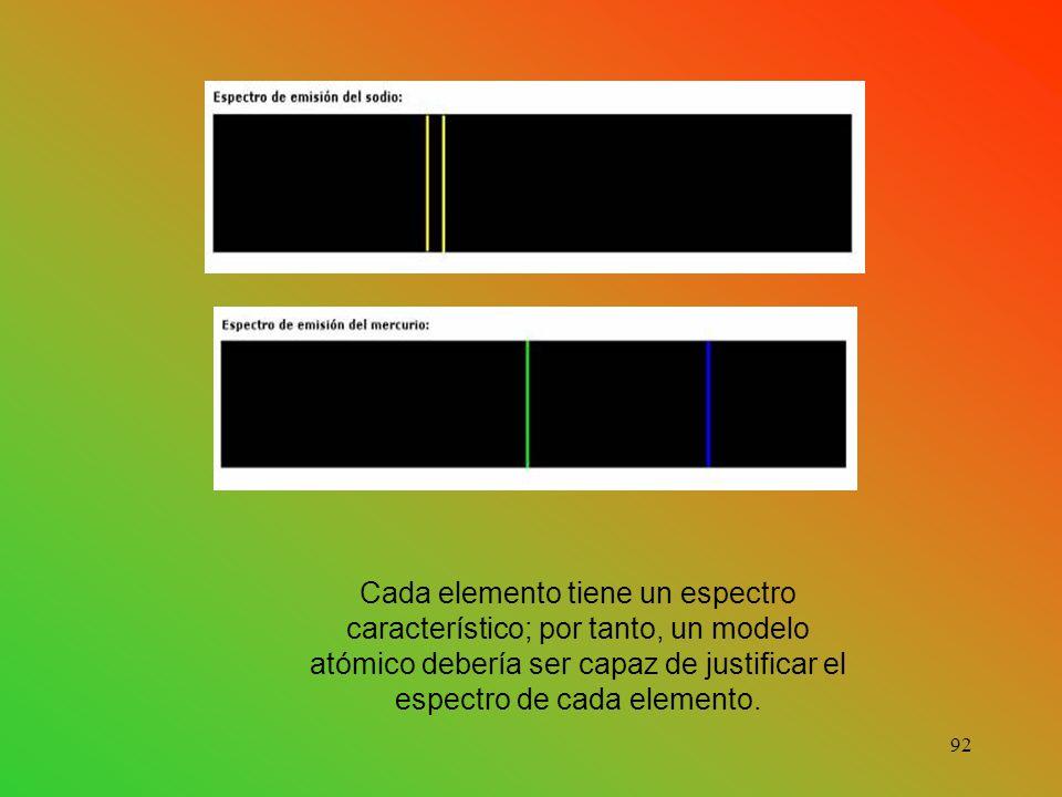 Cada elemento tiene un espectro característico; por tanto, un modelo atómico debería ser capaz de justificar el espectro de cada elemento.