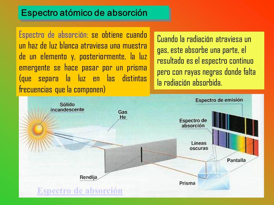 Espectro atómico de absorción