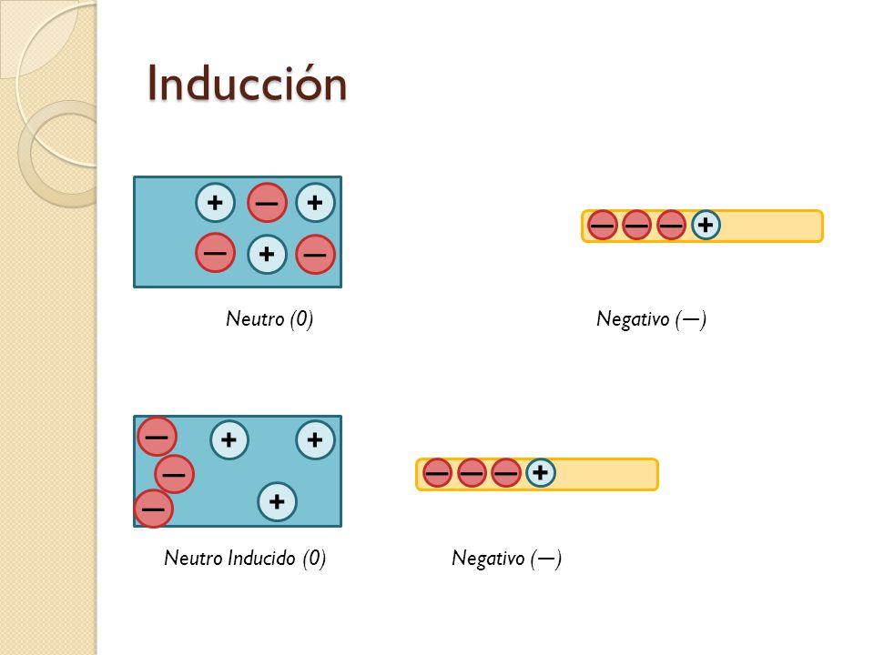 Inducción + ― + ― ― ― + ― + ― ― + + ― ― ― ― + + ― Neutro (0)