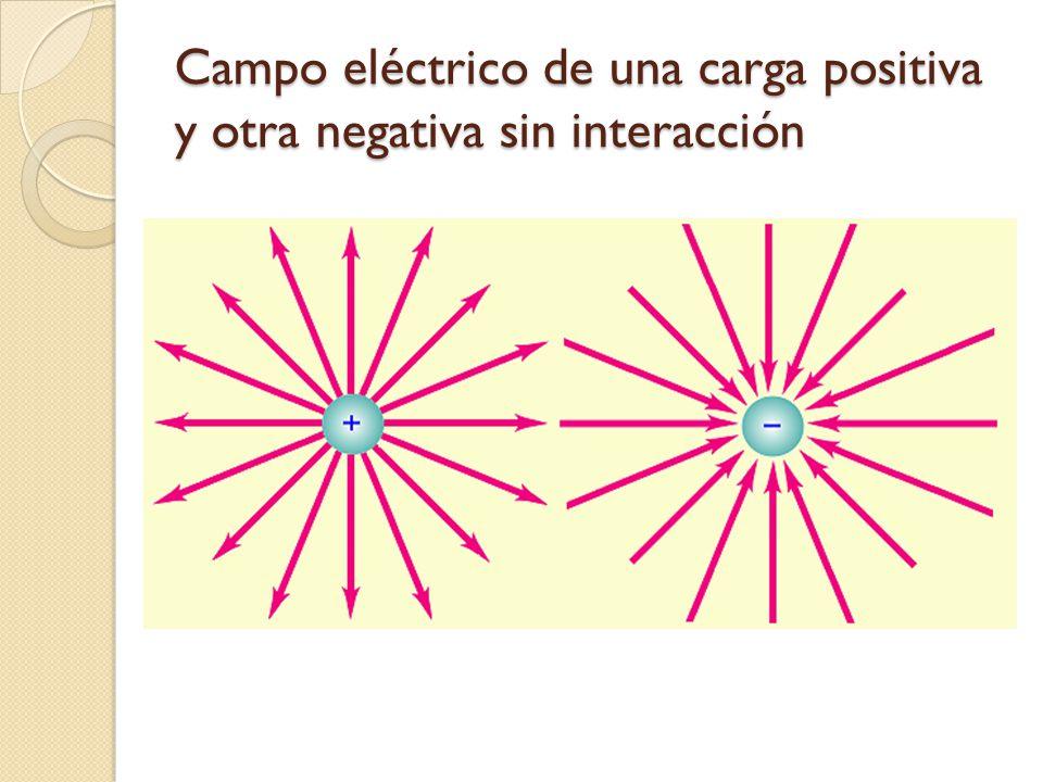 Campo eléctrico de una carga positiva y otra negativa sin interacción