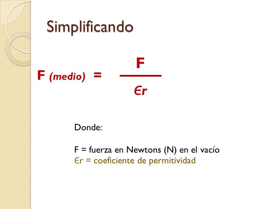Simplificando F F (medio) = Єr Donde: