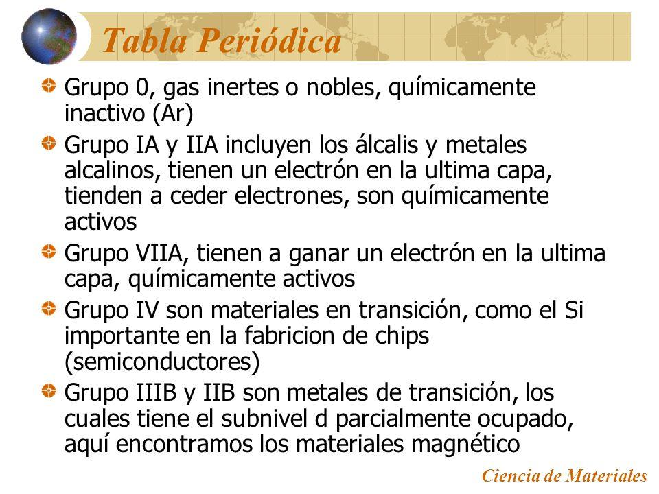 Estructura atmica y enlaces interatmicos ppt descargar 22 tabla peridica grupo 0 gas inertes urtaz Image collections