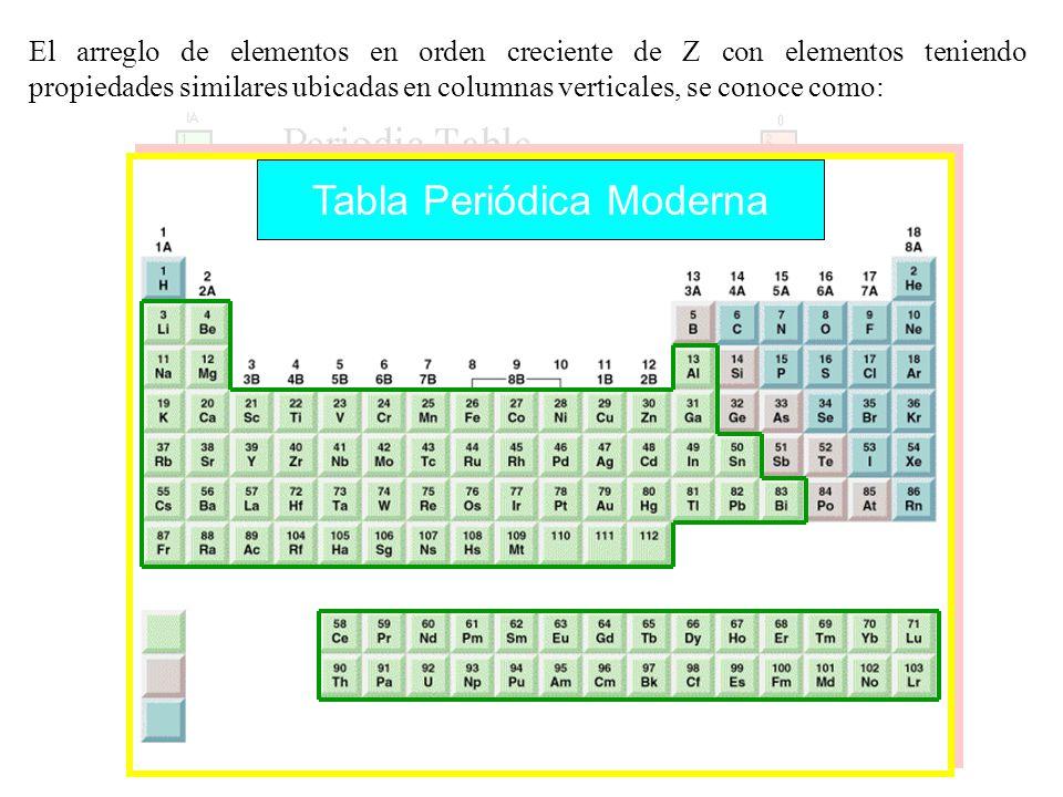 La historia de la tabla peridica moderna y periodicidad ppt descargar 55 tabla peridica moderna urtaz Image collections