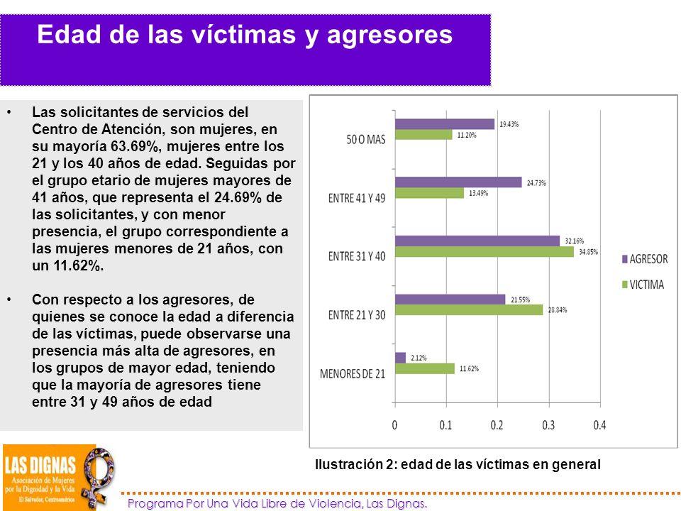 Edad de las víctimas y agresores