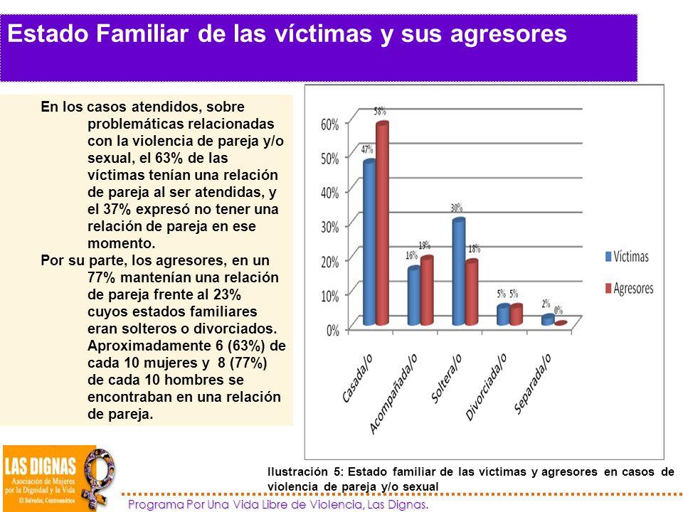 Estado Familiar de las víctimas y sus agresores