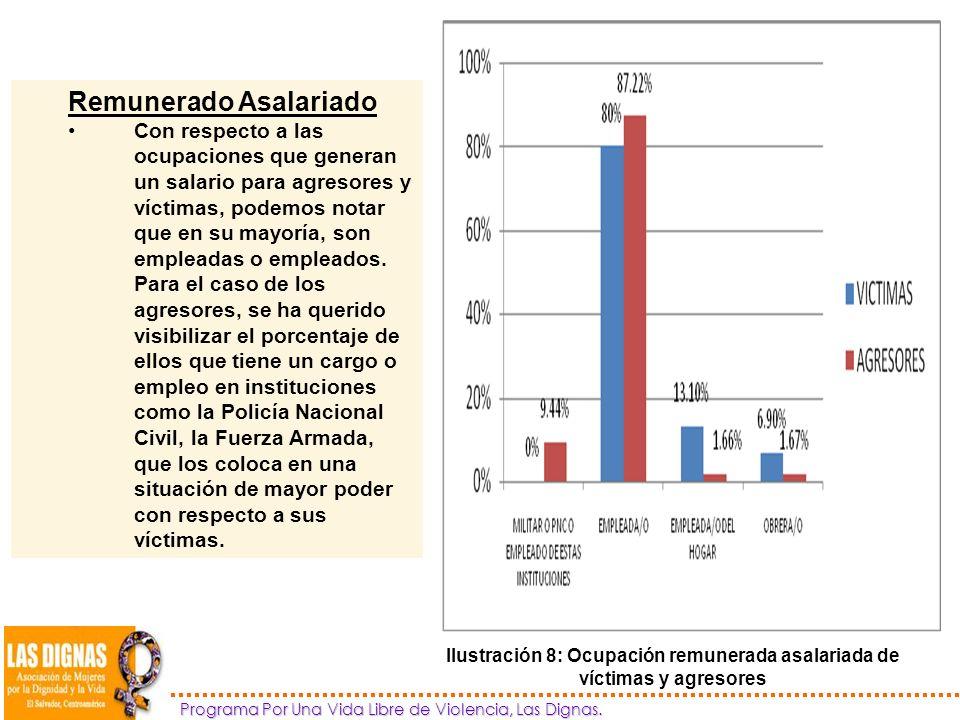 Ilustración 8: Ocupación remunerada asalariada de víctimas y agresores