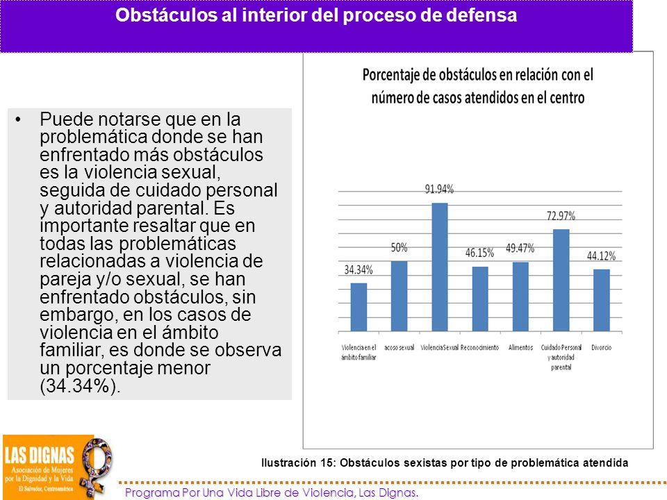 Obstáculos al interior del proceso de defensa