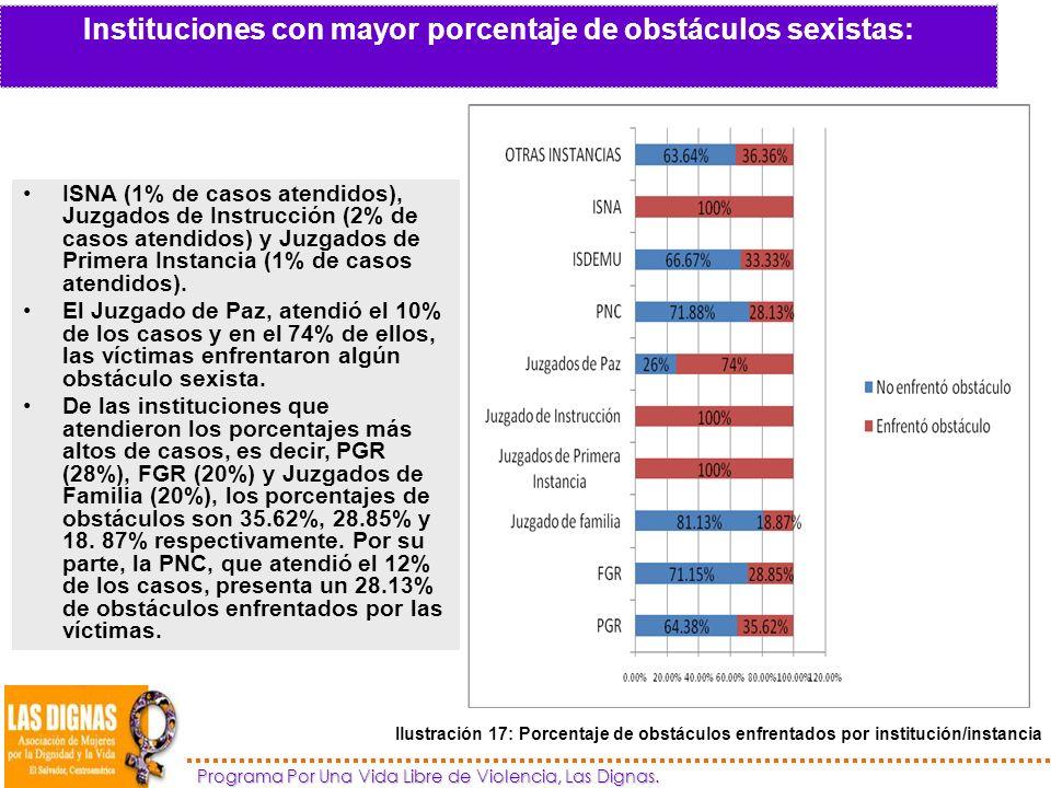 Instituciones con mayor porcentaje de obstáculos sexistas: