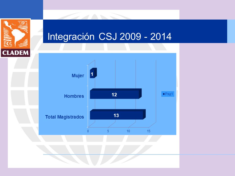 Integración CSJ 2009 - 2014