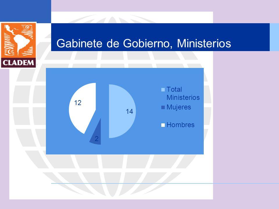 Gabinete de Gobierno, Ministerios