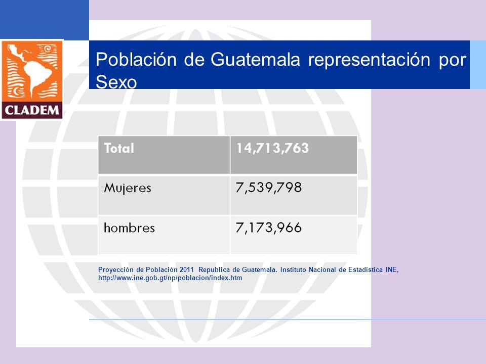 Población de Guatemala representación por Sexo
