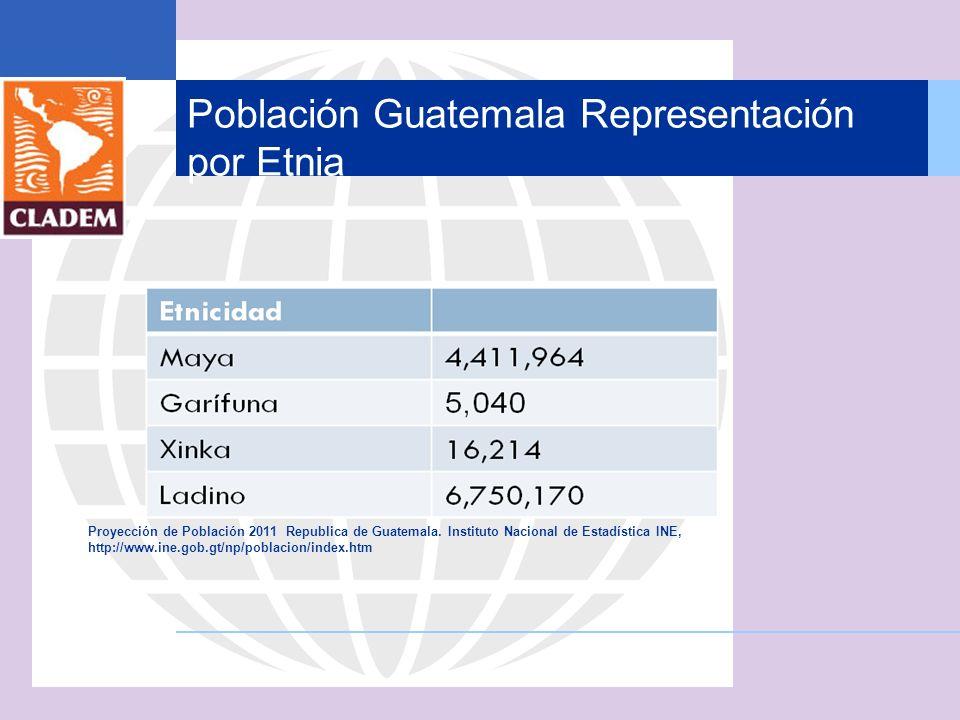 Población Guatemala Representación por Etnia