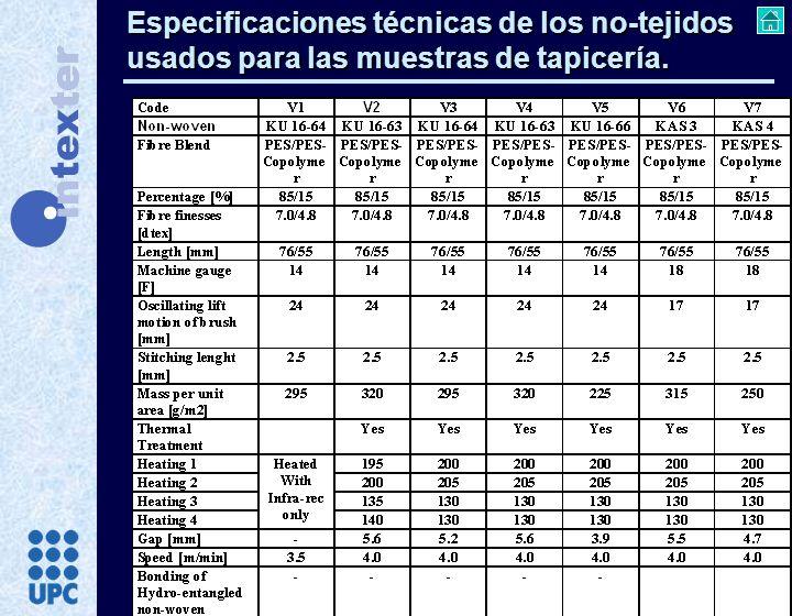 Especificaciones técnicas de los no-tejidos usados para las muestras de tapicería.