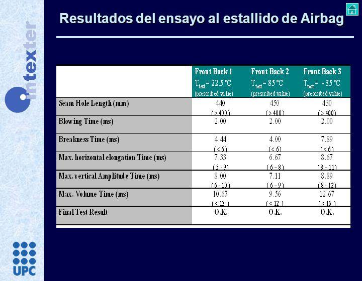 Resultados del ensayo al estallido de Airbag