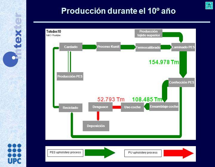 Producción durante el 10º año
