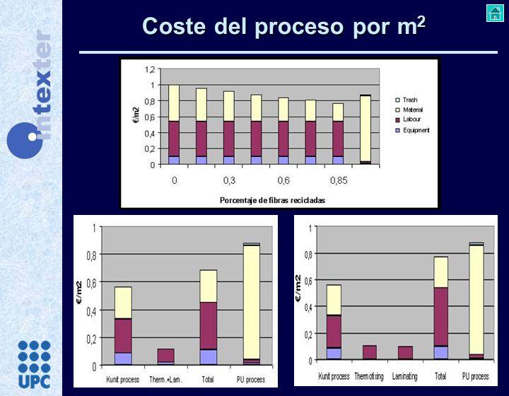 Coste del proceso por m2