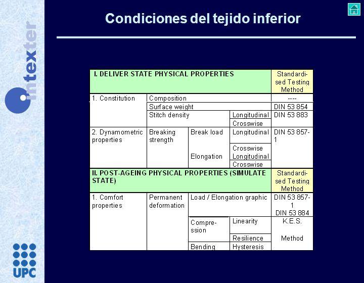 Condiciones del tejido inferior