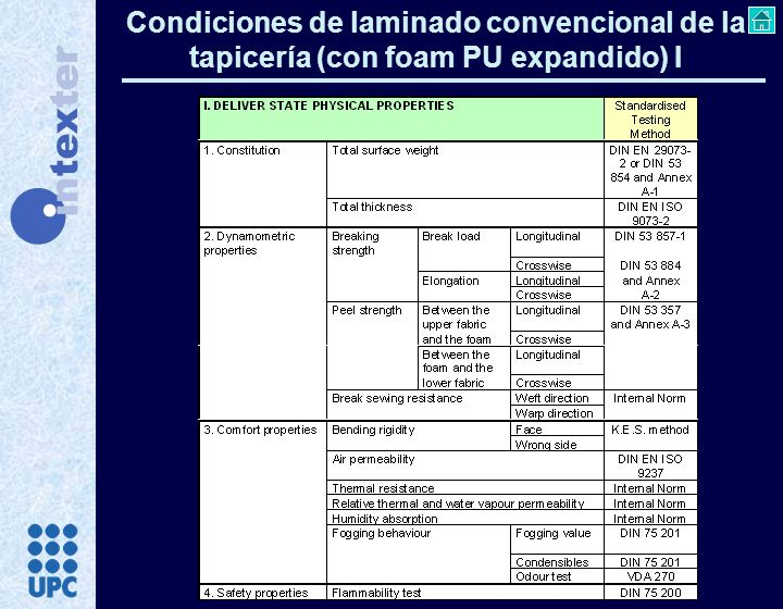 Condiciones de laminado convencional de la tapicería (con foam PU expandido) I