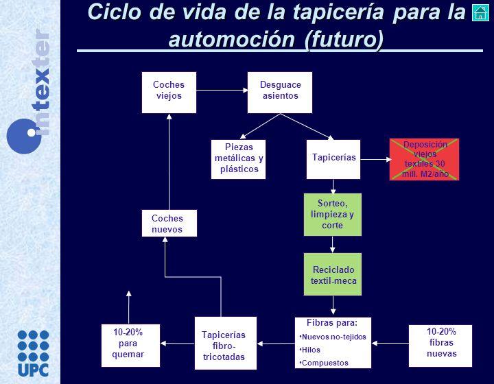 Ciclo de vida de la tapicería para la automoción (futuro)