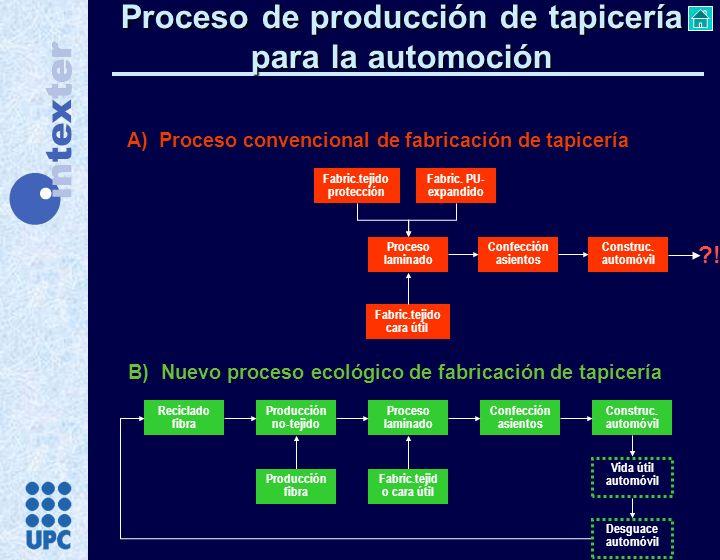 Proceso de producción de tapicería para la automoción