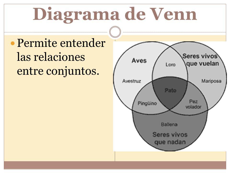 Organizadores grficos ppt descargar 3 diagrama de venn permite entender las relaciones entre conjuntos ccuart Images