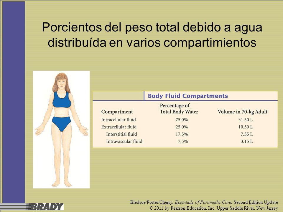 Porcientos del peso total debido a agua distribuída en varios compartimientos