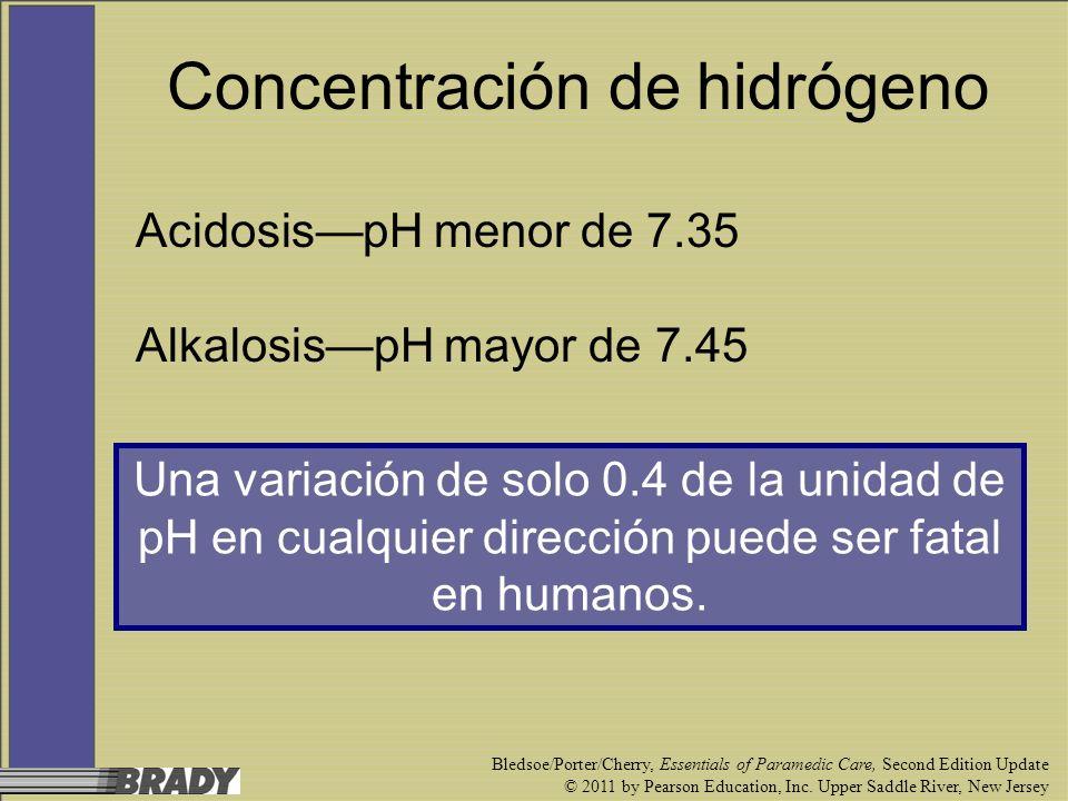 Concentración de hidrógeno