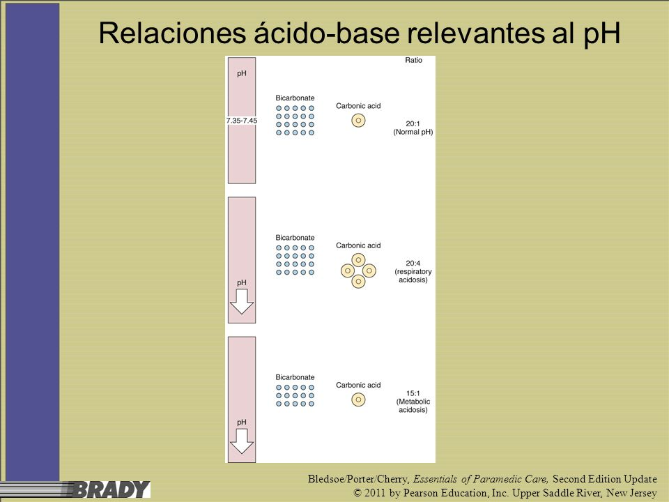 Relaciones ácido-base relevantes al pH