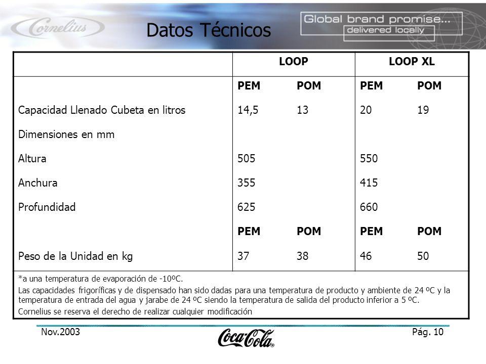 Datos Técnicos LOOP LOOP XL PEM POM Capacidad Llenado Cubeta en litros