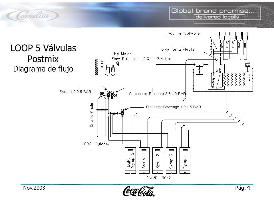 LOOP 5 Válvulas Postmix Diagrama de flujo